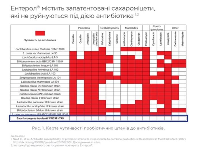 Препарат Ентерол - склад