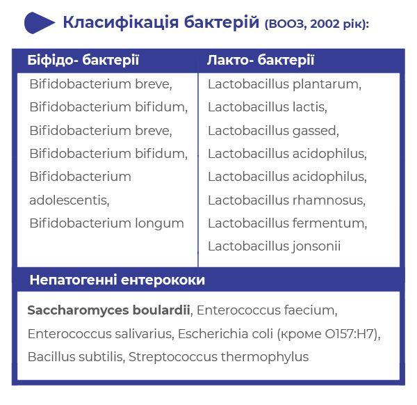 Сахаромицеты, лактобактерии и Бифидобактерии